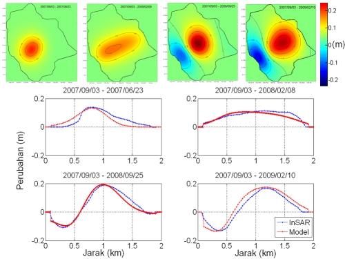 Model Perubahan Anak Krakatau